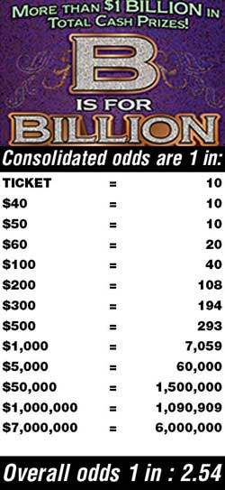 Scratchers Game Odds